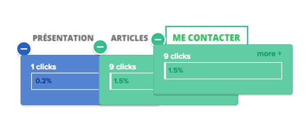Imagen que muestra un mapa de porcentaje de clics