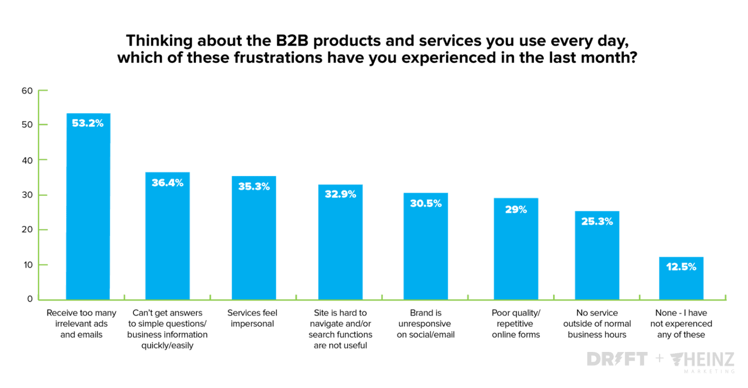 A chart from Drift showing common CX frustrations