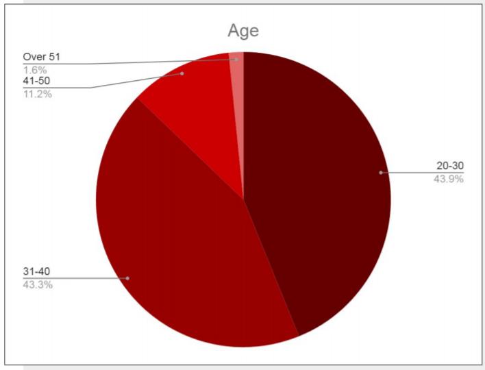 CXL age
