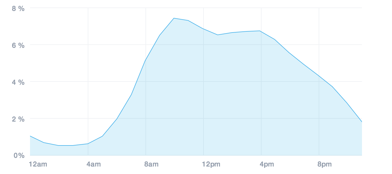 Campaign Monitor - Marketing emails open rate peaks between 9am-11am