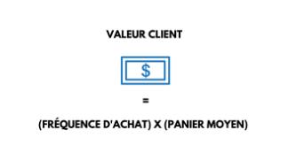 formule de calcul de la valeur client