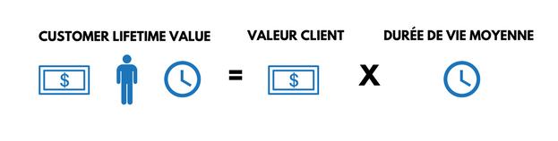 calcul de la customer lifetime value