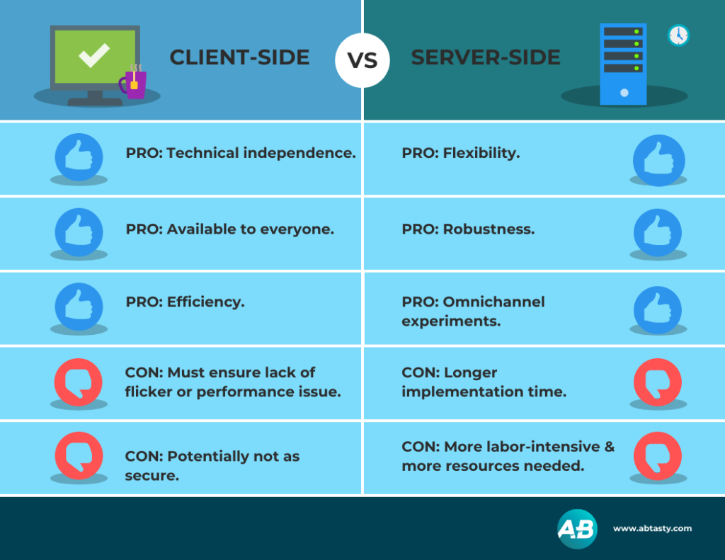 A chart showing the pros and cons of client-side and server-side