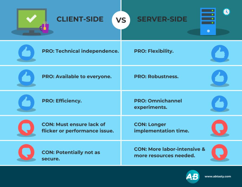 Ein Diagramm mit den Vor- und Nachteilen von clientseitig und serverseitig