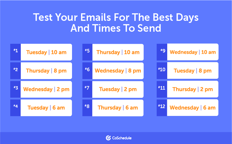 CoSchedule - Best days and times to test sending your marketing emails