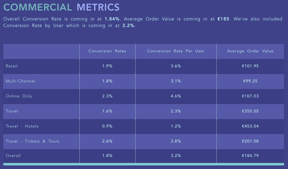 A Conversion Rate Benchmark from Wolfgang Digital