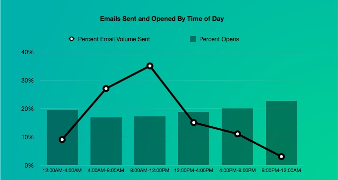 Customer.io - Between 8pmand midnight is a good time to slide into your customer's inbox