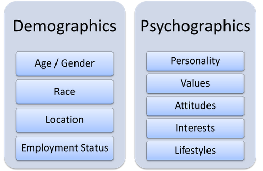 Difference between psychographics and demographics (1)