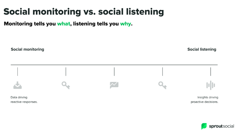 Difference between social media listening and social media monitoring