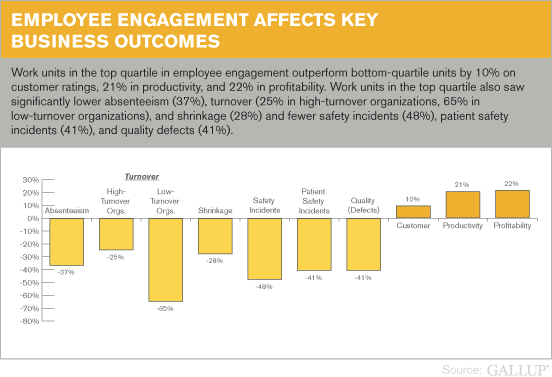 Employee engagement affects customer experience and business outcomes
