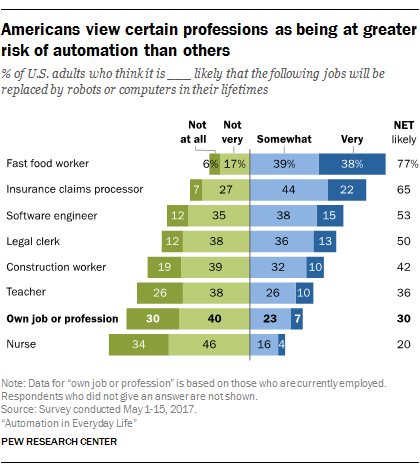 Pew Research Automation