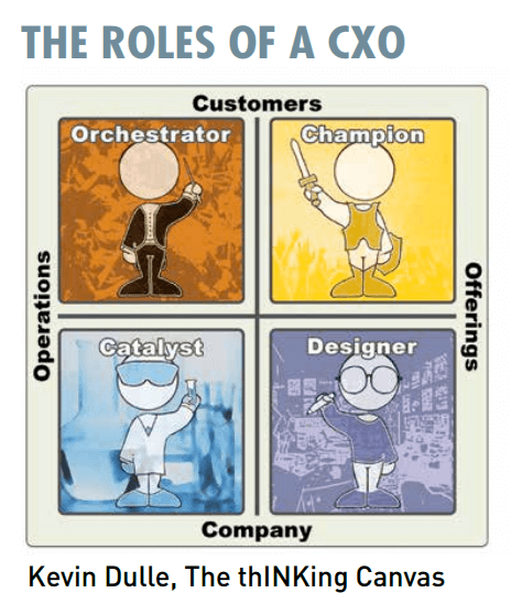 Four-fold role of a chief experience officer