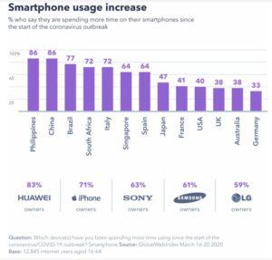 GWI Smartphone Study Covid-19