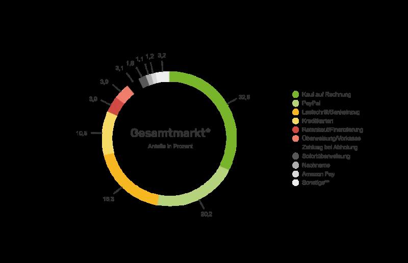 Statistik Zahlungsmethoden im Onlineshopping