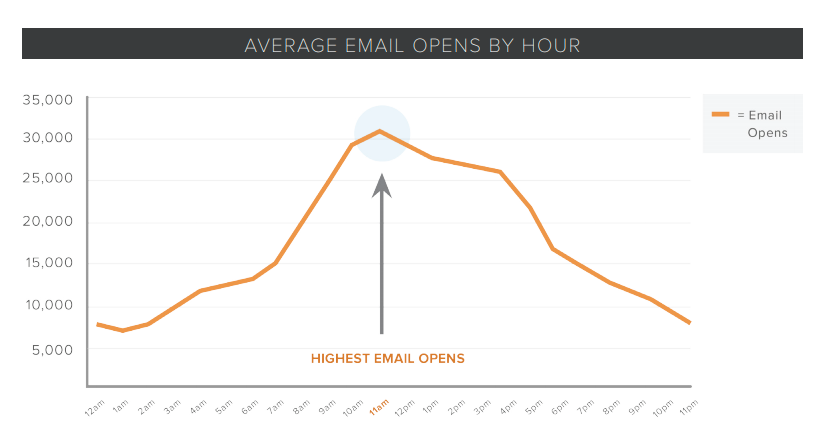 HubSpot - Around 11 am mail marketing emails are opened