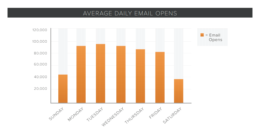 HubSpot days to send emails