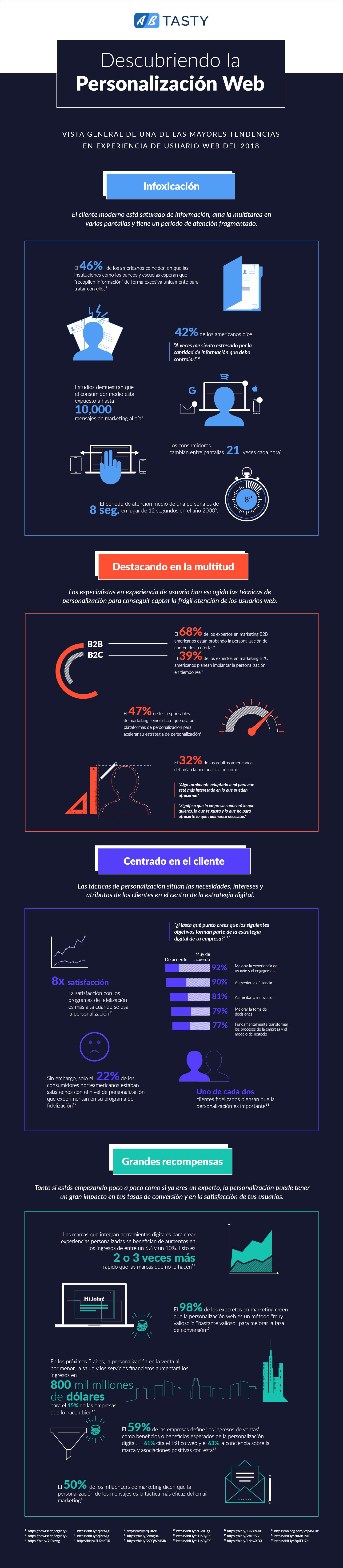 Infografía sobre el estado de la personalización web actual en el año 2018
