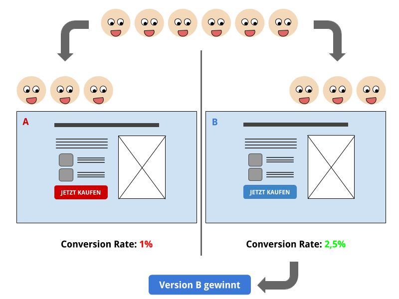 landingpage-optimierung-durch-a%2fb-tests-so-steigern-sie-ihre-conversion-3