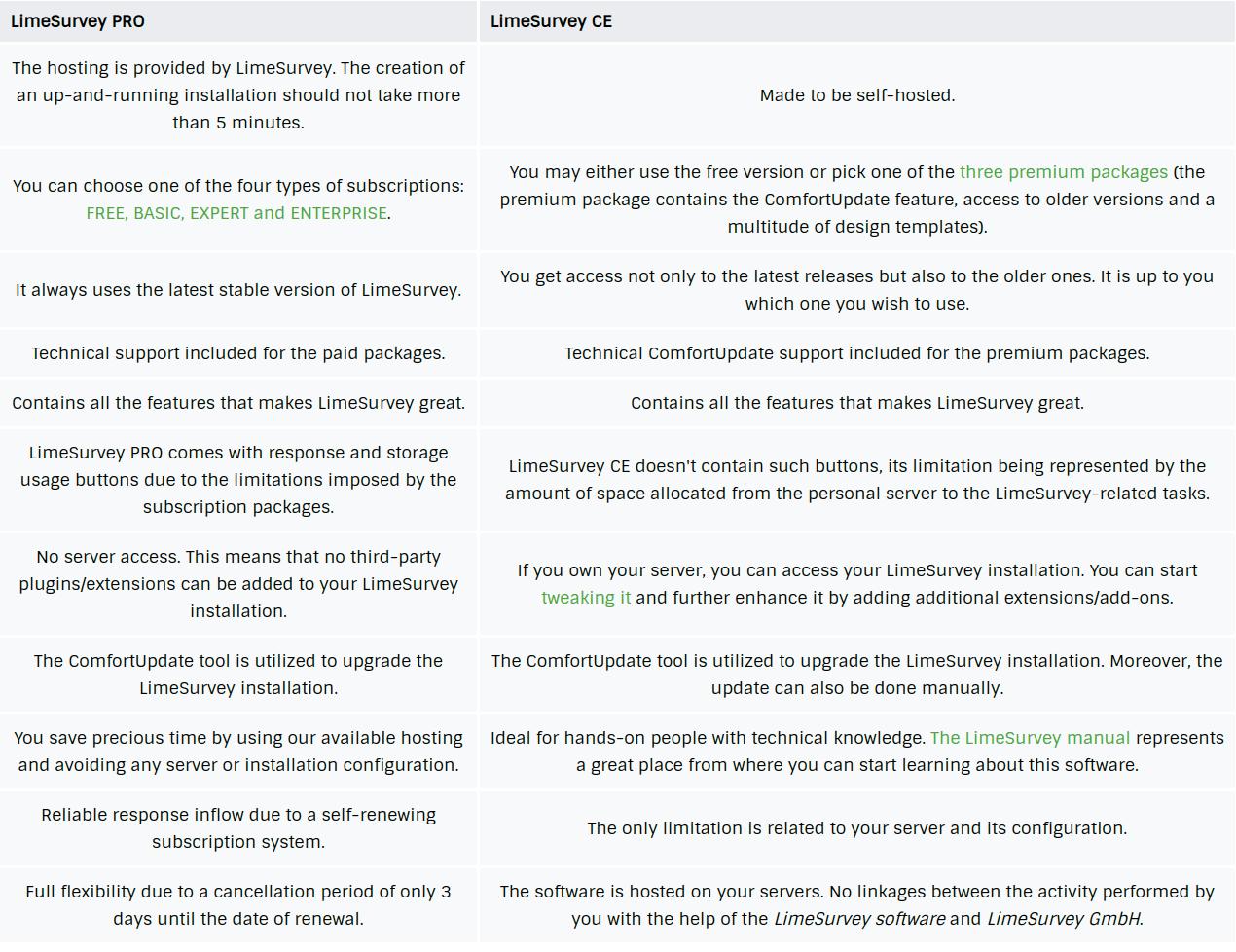 LimeSurvey tool - Pro vs CE
