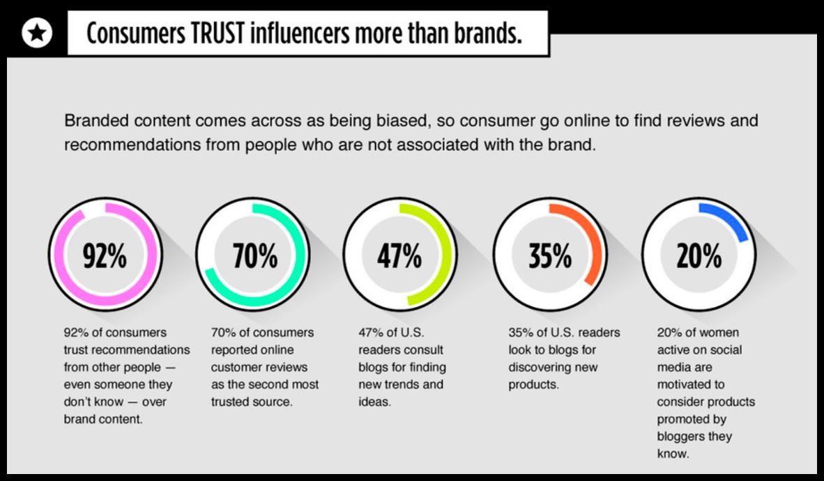 Consumers trust brands