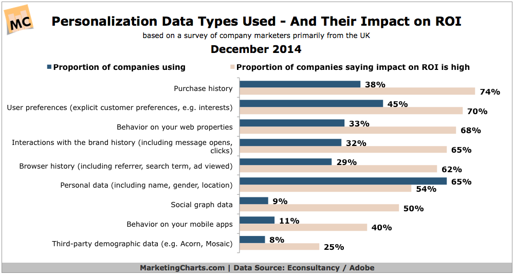 Personalization data types used and impact on ROI