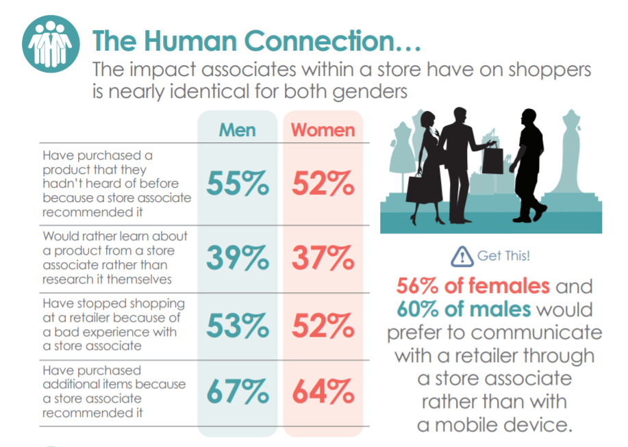 Personalization audience gender