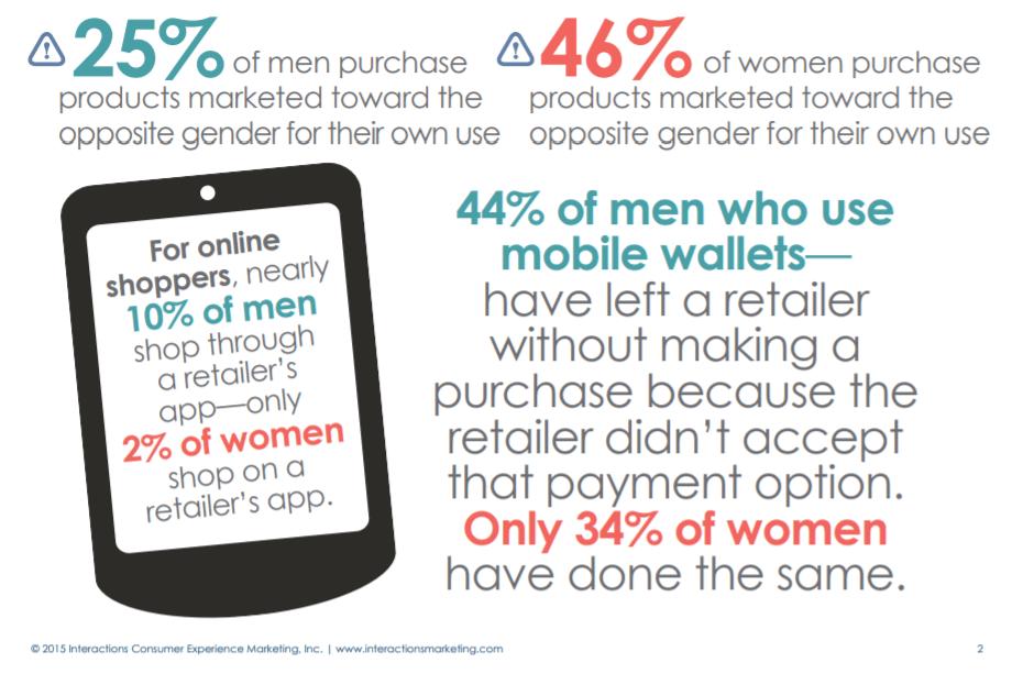 Personalización de diferencias en usuarios - Género