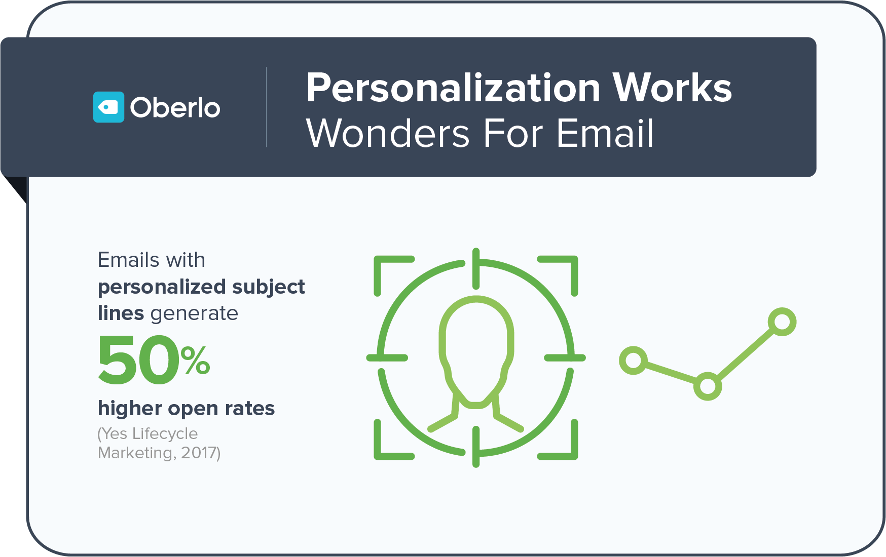 Personalization stats to consider