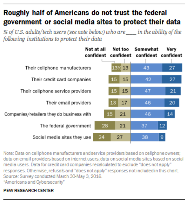 Roughly half of Americans do not trust the federal government or social media sites to protect their data