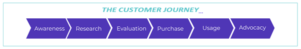 An overview of the customer journey