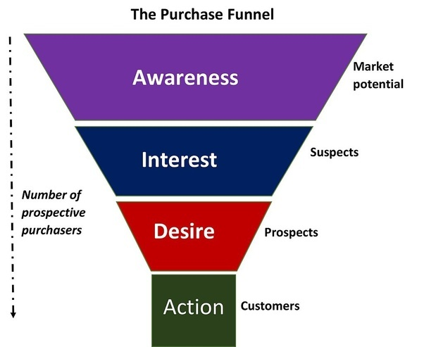 Purchase Funnel for CRO