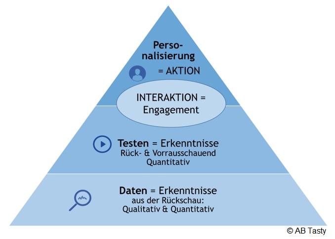 Die drei Stufen der Website-Optimierung