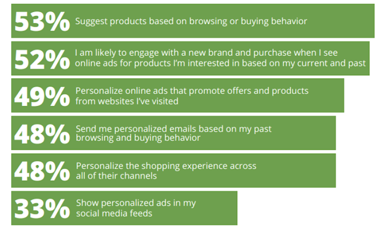why consumers prefer certain retailers