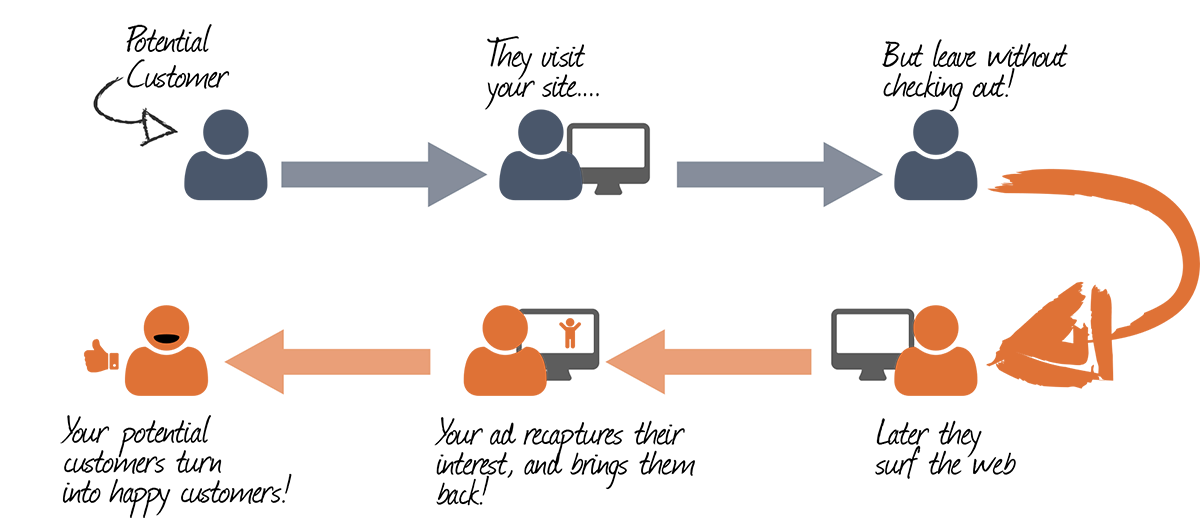 retargeting diagram