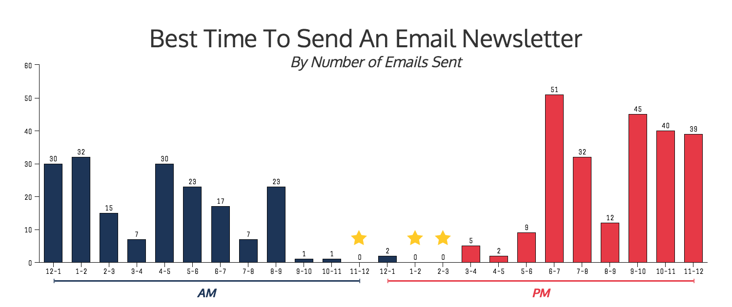 Ryann McCready - Late afternoon ideal to send emails to your target audience