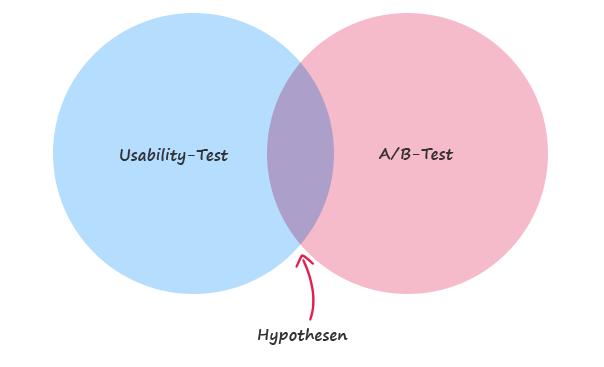Hypothesen sind die Schnittmenge aus Usability-Test und A/B-Test