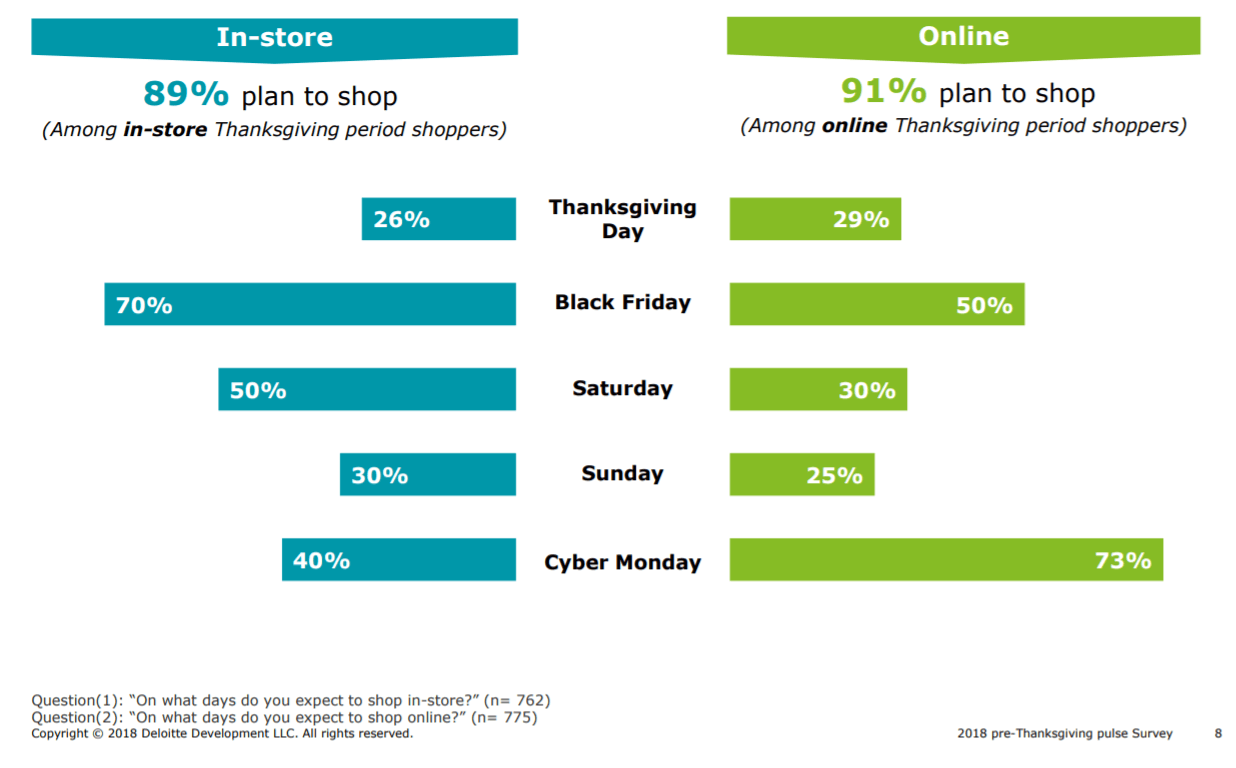 Seasonal audience segments thanksgiving