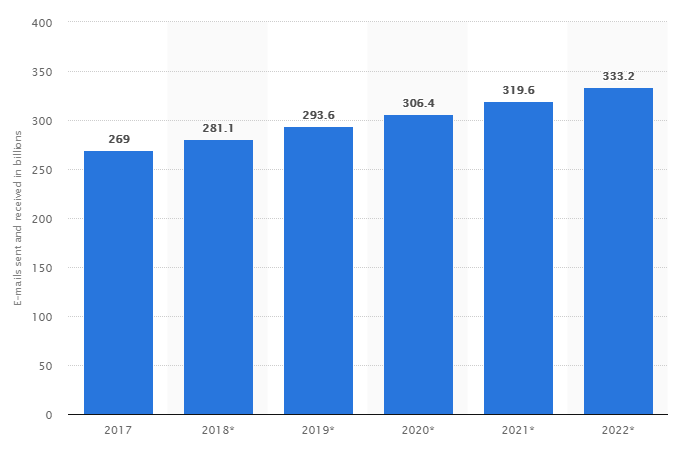 Statistics graph - Number of sent and received e-mails per day worldwide from 2017 to 2022