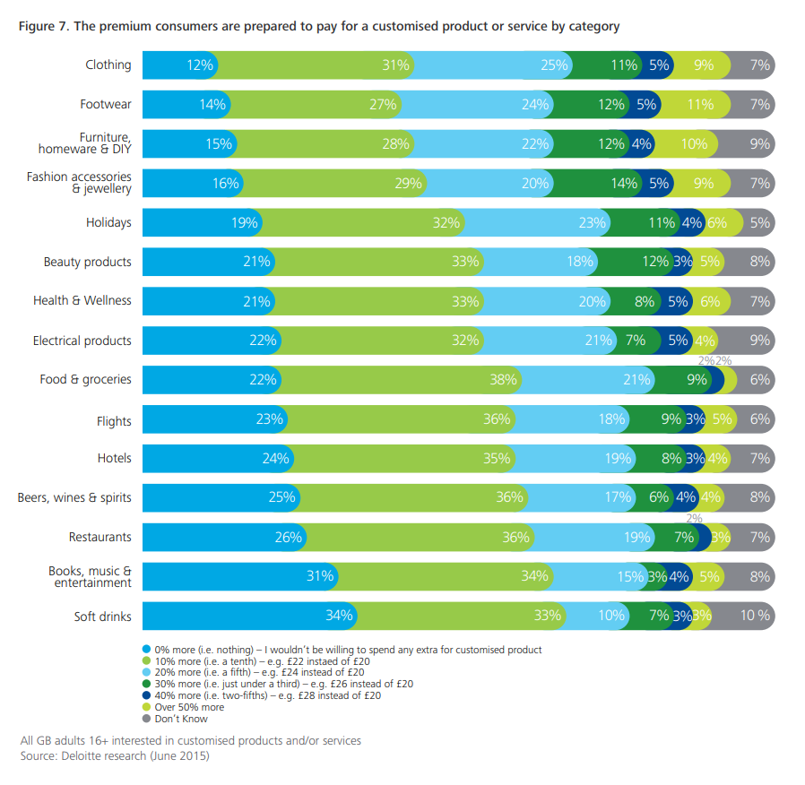 Stats on customer's preference to receive personalized recommendations