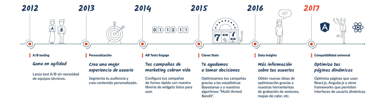 Imagen que muestra la evolución de AB Tasty desde su creación hasta el 2017, cuando ya es totalmente compatible con cualquier framework JavaScript como React, Anguar, etc.