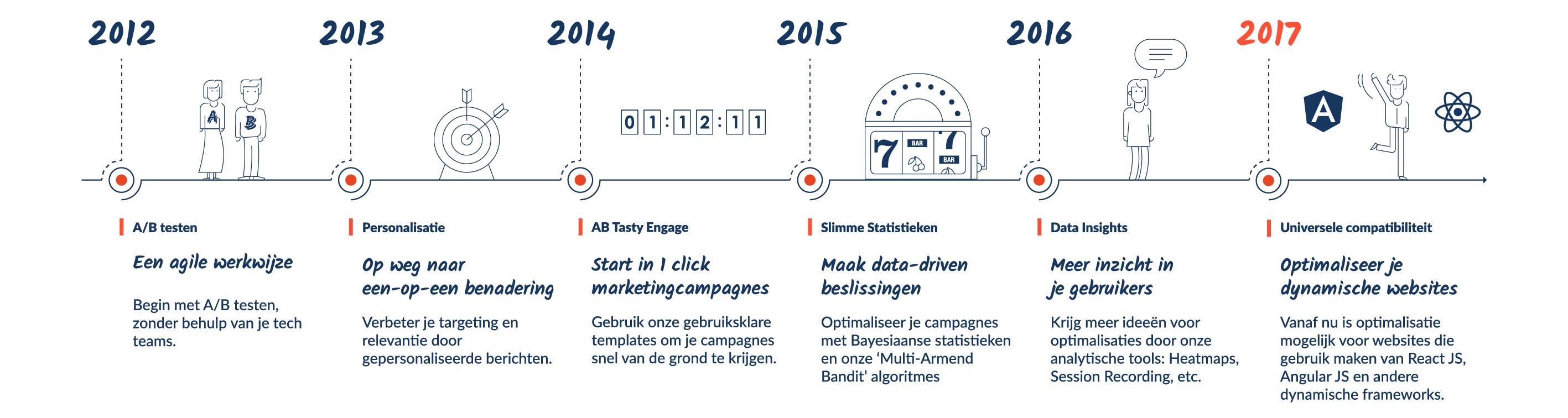 Timeline - NL