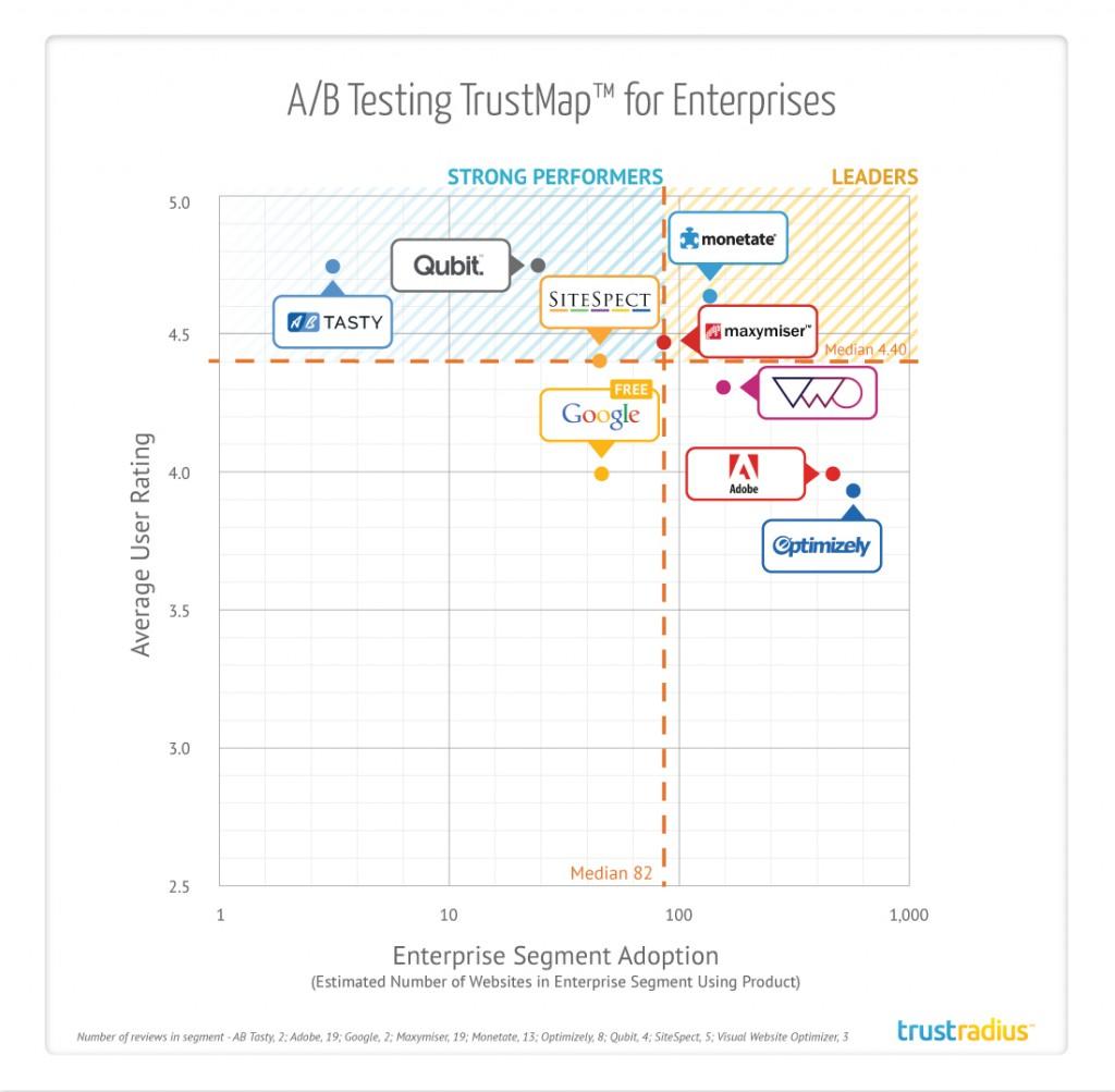 trustradius-a_b-testing-trustmap-for-enterprises-not-for-distribution-1024x1003