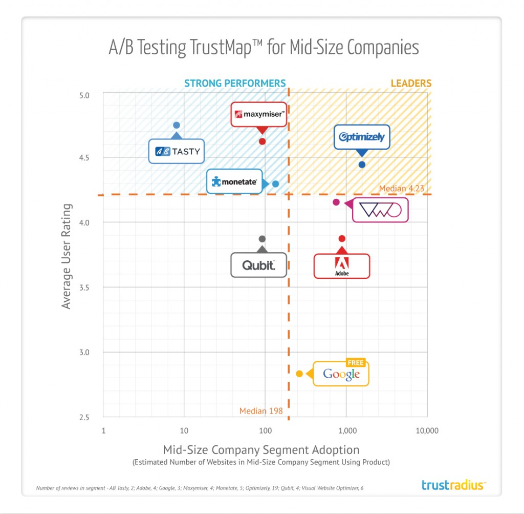 trustradius-a_b-testing-trustmap-for-mid-size-companies-not-for-distribution-1024x1003