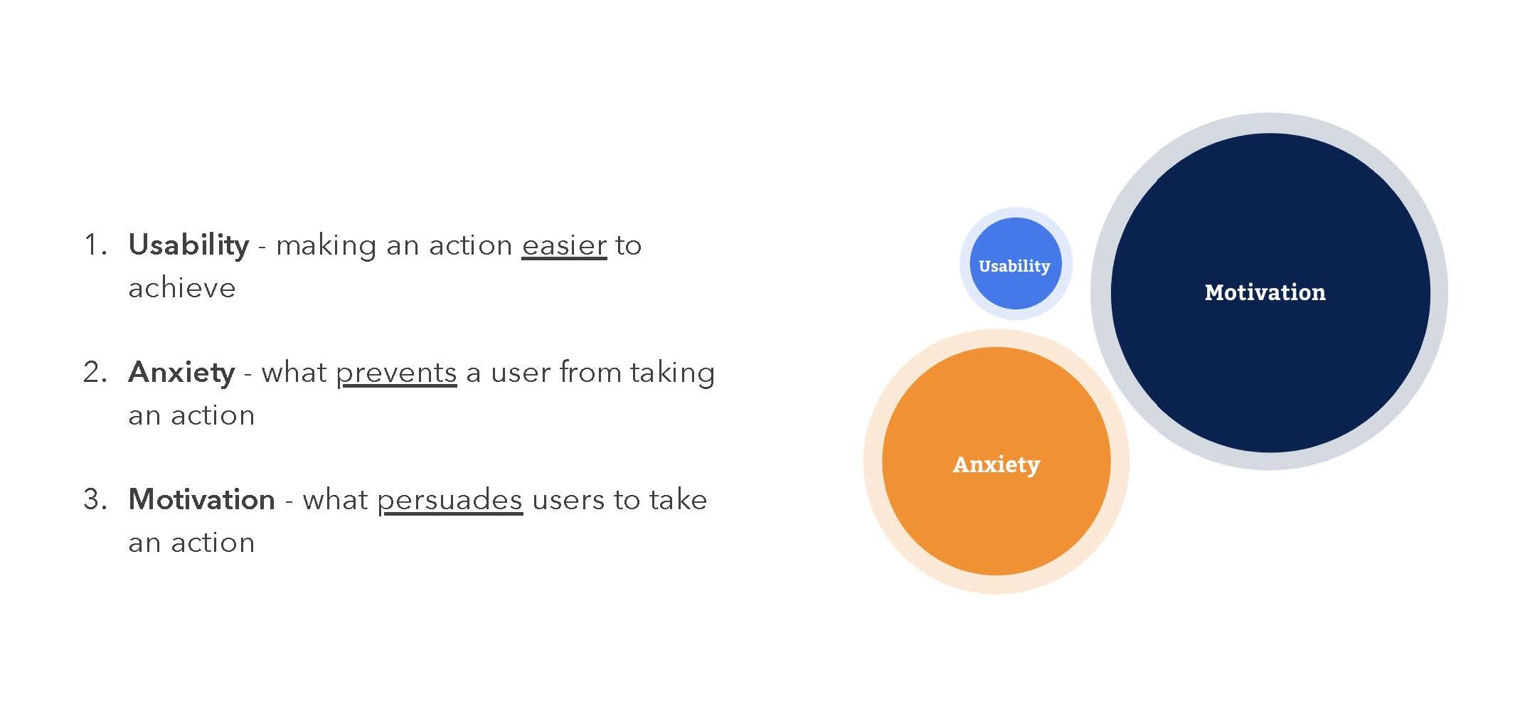 User Conversion Usability Anxiety Motivation