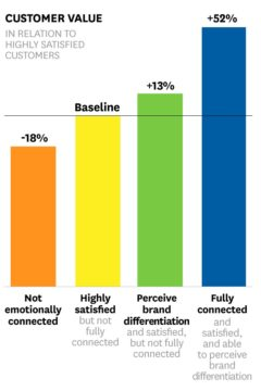 A chart showing the value of emotional connection to CX
