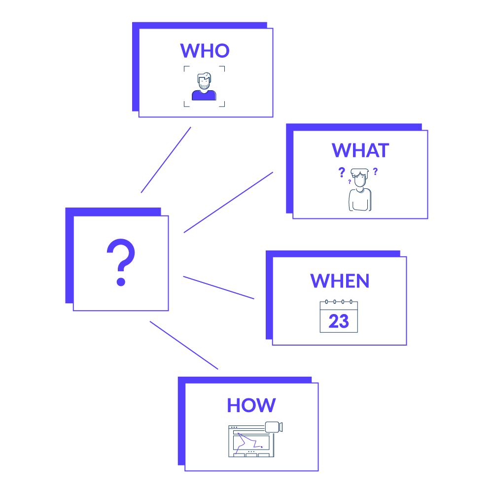 Das Wer, Was, Wann und Wie der Personlisierung