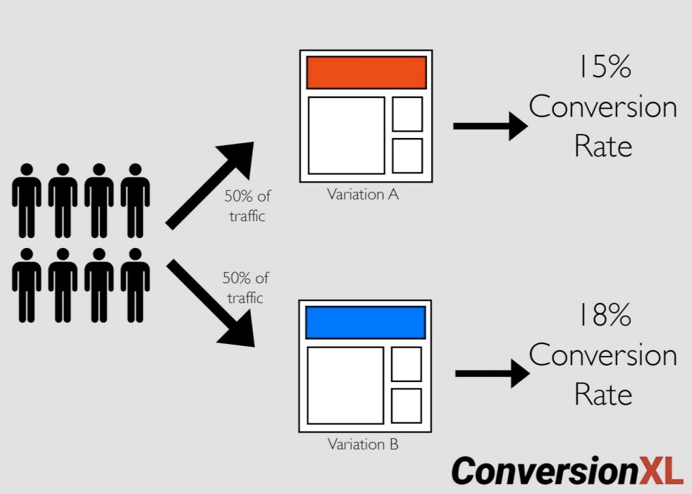 What is A_B test illustration