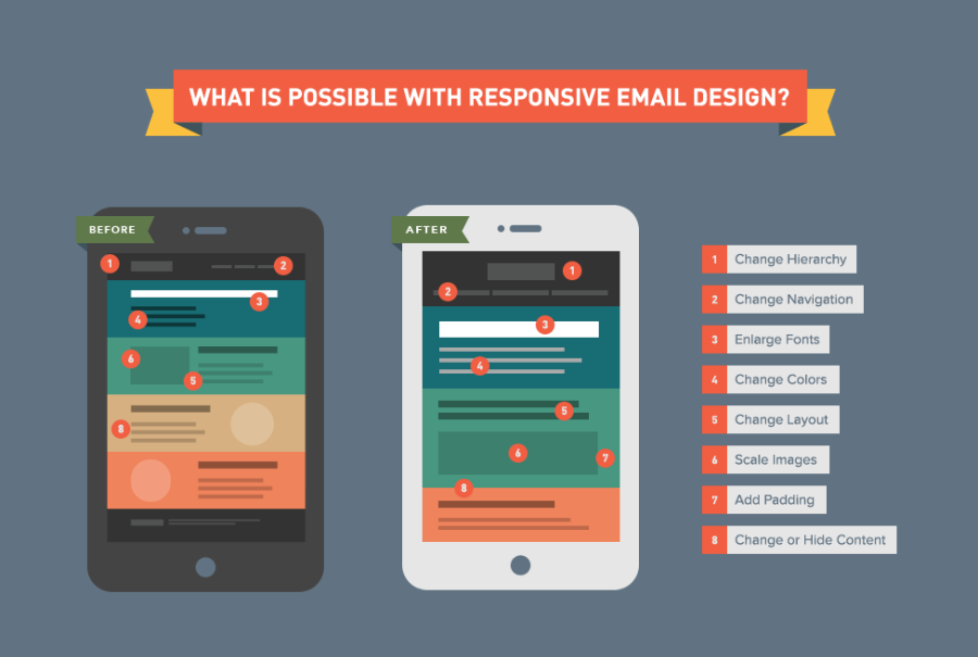 What is possible with a responsive email - Litmus