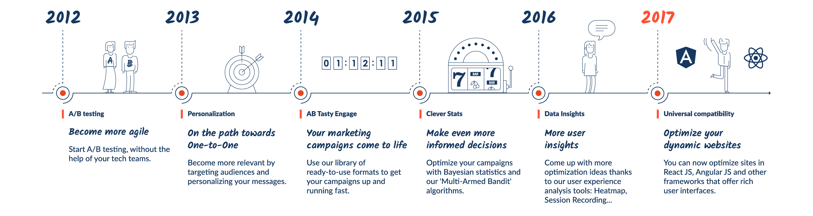 AB Tasty Innovation Timeline