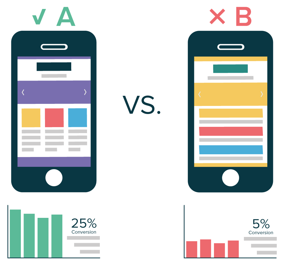 A/B Testing and User Tests